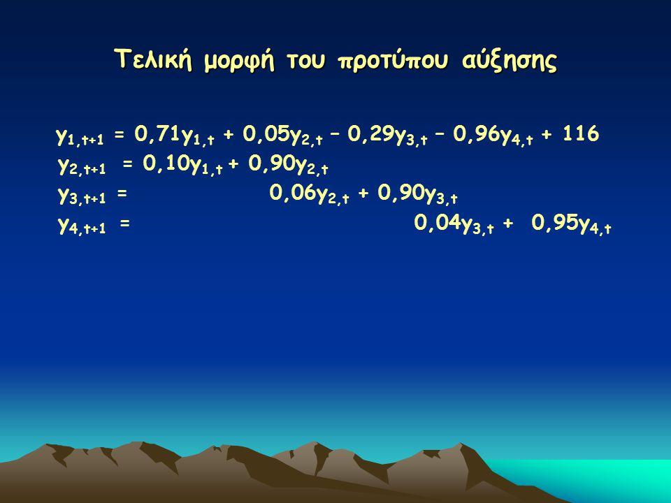 Τελική μορφή του προτύπου αύξησης y 1,t+1 = 0,71y 1,t + 0,05y 2,t – 0,29y 3,t – 0,96y 4,t + 116 y 2,t+1 = 0,10y 1,t + 0,90y 2,t y 3,t+1 = 0,06y 2,t + 0,90y 3,t y 4,t+1 = 0,04y 3,t + 0,95y 4,t