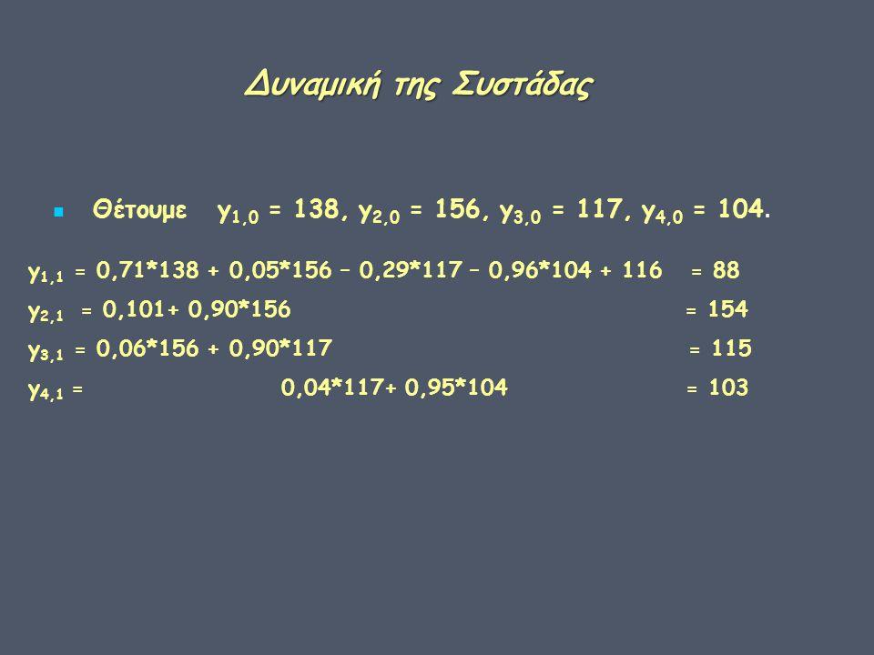 Δυναμική της Συστάδας Δυναμική της Συστάδας Θέτουμε y 1,0 = 138, y 2,0 = 156, y 3,0 = 117, y 4,0 = 104.