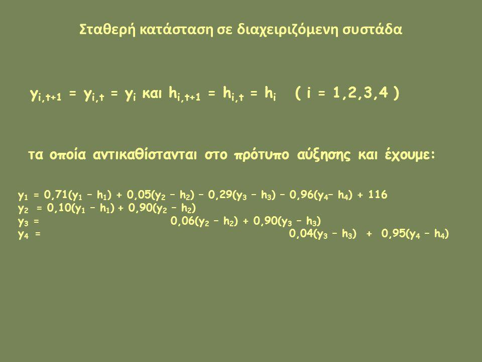 Σταθερή κατάσταση σε διαχειριζόμενη συστάδα y i,t+1 = y i,t = y i και h i,t+1 = h i,t = h i ( i = 1,2,3,4 ) τα οποία αντικαθίστανται στο πρότυπο αύξησης και έχουμε: y 1 = 0,71(y 1 – h 1 ) + 0,05(y 2 – h 2 ) – 0,29(y 3 – h 3 ) – 0,96(y 4 – h 4 ) + 116 y 2 = 0,10(y 1 – h 1 ) + 0,90(y 2 – h 2 ) y 3 = 0,06(y 2 – h 2 ) + 0,90(y 3 – h 3 ) y 4 = 0,04(y 3 – h 3 ) + 0,95(y 4 – h 4 )