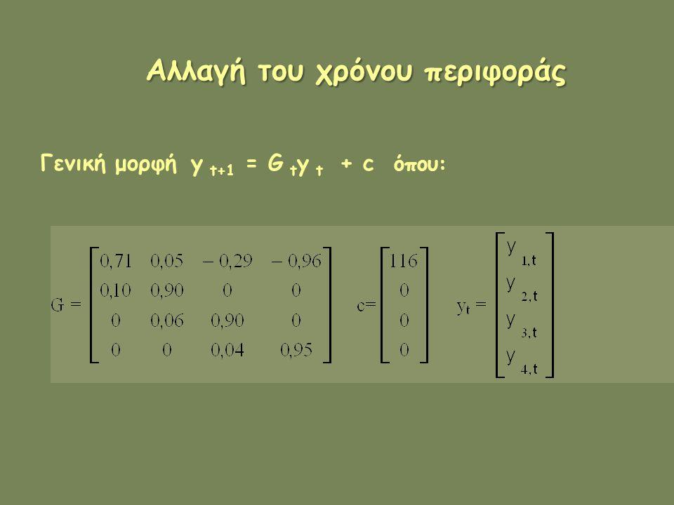 Αλλαγή του χρόνου περιφοράς Γενική μορφή y t+1 = G t y t + c όπου: