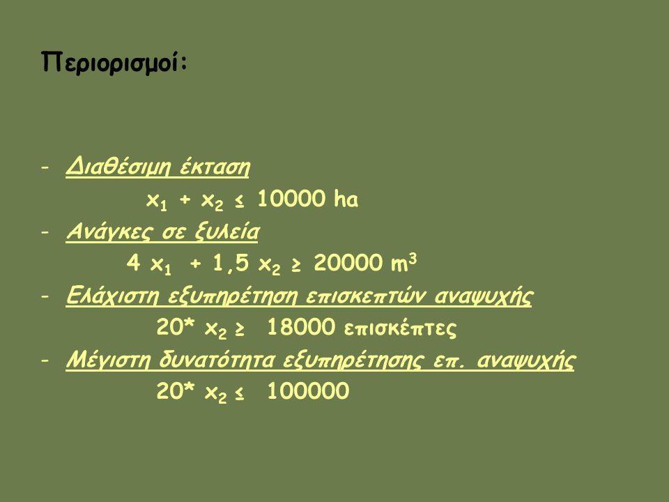 Περιορισμοί: -Διαθέσιμη έκταση x 1 + x 2 ≤ 10000 ha -Ανάγκες σε ξυλεία 4 x 1 + 1,5 x 2 ≥ 20000 m 3 -Ελάχιστη εξυπηρέτηση επισκεπτών αναψυχής 20* x 2 ≥ 18000 επισκέπτες -Μέγιστη δυνατότητα εξυπηρέτησης επ.