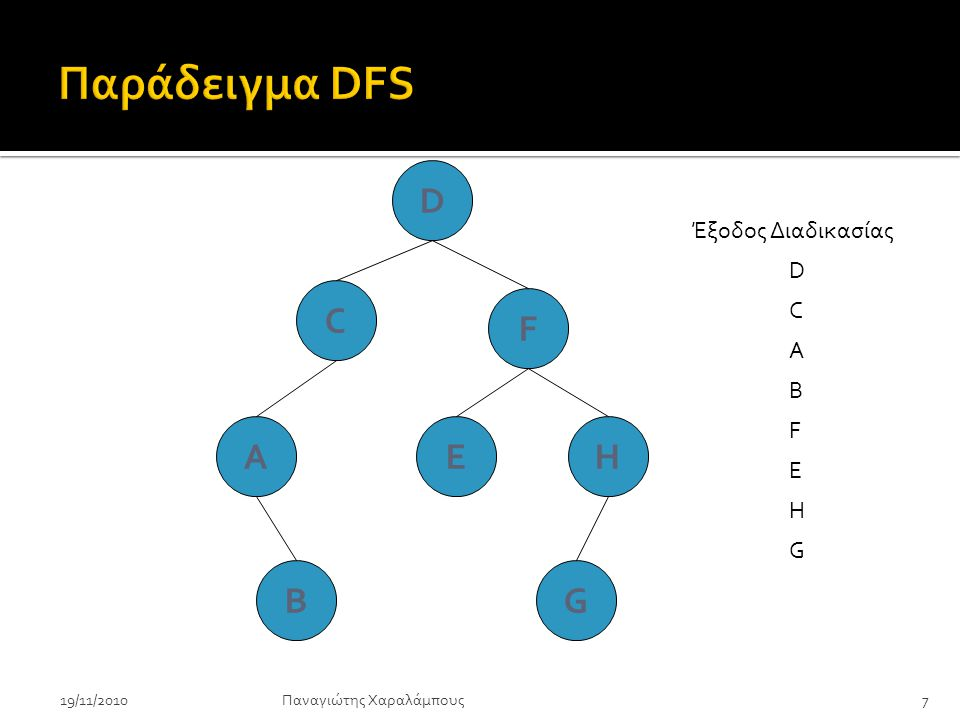 D C F EHA BG Έξοδος Διαδικασίας D C A B F E H G Ουρά Q {D} {C,F} {F, A} {A, E, H} {E, H, B} {H, B} {B, G} {G} { } Παναγιώτης Χαραλάμπους19/11/20108