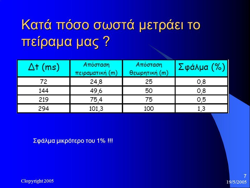 19/5/2005 Clopyright 2005 7 Κατά πόσο σωστά μετράει το πείραμα μας ? Σφάλμα μικρότερο του 1% !!!