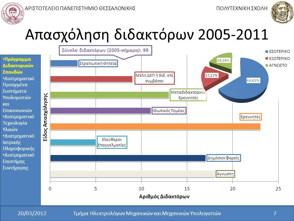 ΑΡΙΣΤΟΤΕΛΕΙΟ ΠΑΝΕΠΙΣΤΗΜΙΟ ΘΕΣΣΑΛΟΝΙΚΗΣ ΠΟΛΥΤΕΧΝΙΚΗ ΣΧΟΛΗ Απασχόληση διδακτόρων 2005-2011 20/03/2012Τμήμα Ηλεκτρολόγων Μηχανικών και Μηχανικών Υπολογιστών7 Σύνολο διδακτόρων (2005-σήμερα): 99 Πρόγραμμα Διδακτορικών Σπουδών Διατμηματικό Προηγμένα Συστήματα Υπολογιστών και Επικοινωνιών Διατμηματικό Τεχνολογία Υλικών Διατμηματικό Ιατρικής Πληροφορικής Διατμηματικό Επιστήμης Συντήρησης