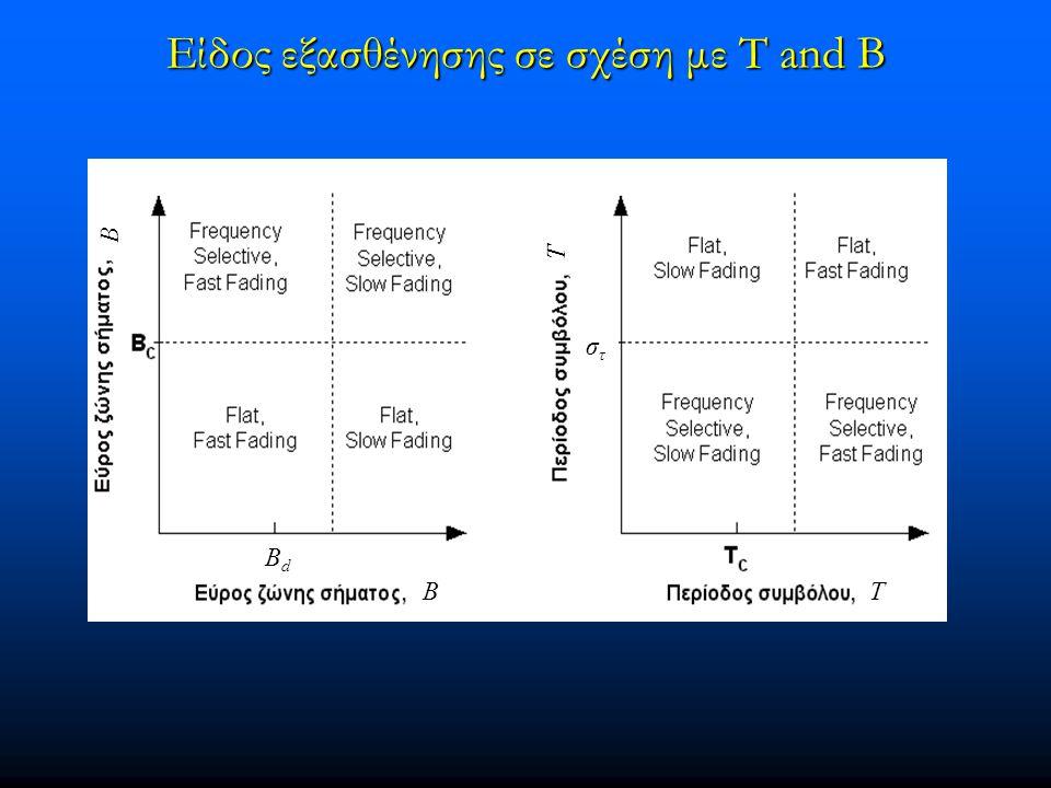 Είδος εξασθένησης σε σχέση με T and B BT B T BdBd στστ