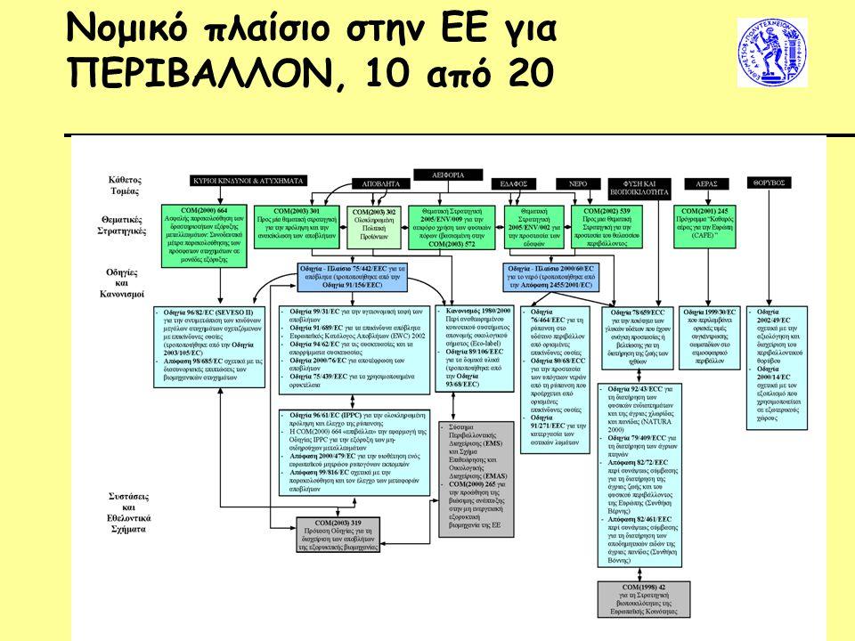 Νομικό πλαίσιο στην ΕΕ για ΠΕΡΙΒΑΛΛΟΝ, 10 από 20