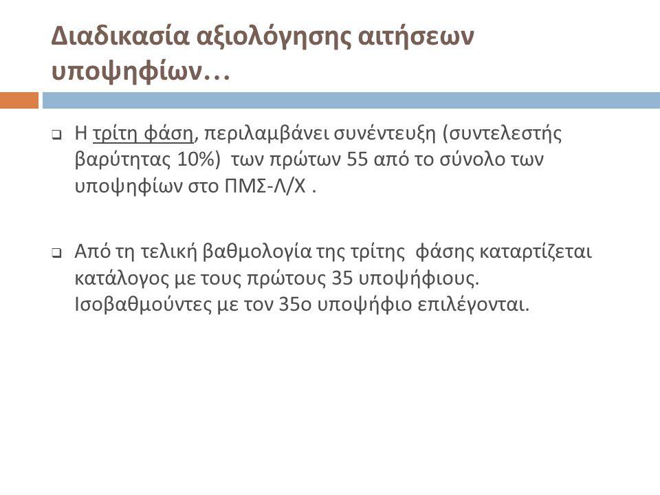 Διαδικασία αξιολόγησης αιτήσεων υποψηφίων …  Η τρίτη φάση, περιλαμβάνει συνέντευξη ( συντελεστής βαρύτητας 10%) των πρώτων 55 από το σύνολο των υποψη