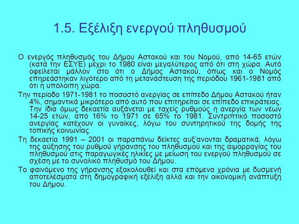 1.5. Εξέλιξη ενεργού πληθυσμού Ο ενεργός πληθυσμός του Δήμου Αστακού και του Νομού, από 14-65 ετών (κατά την ΕΣΥΕ) μέχρι το 1980 είναι μεγαλύτερος από