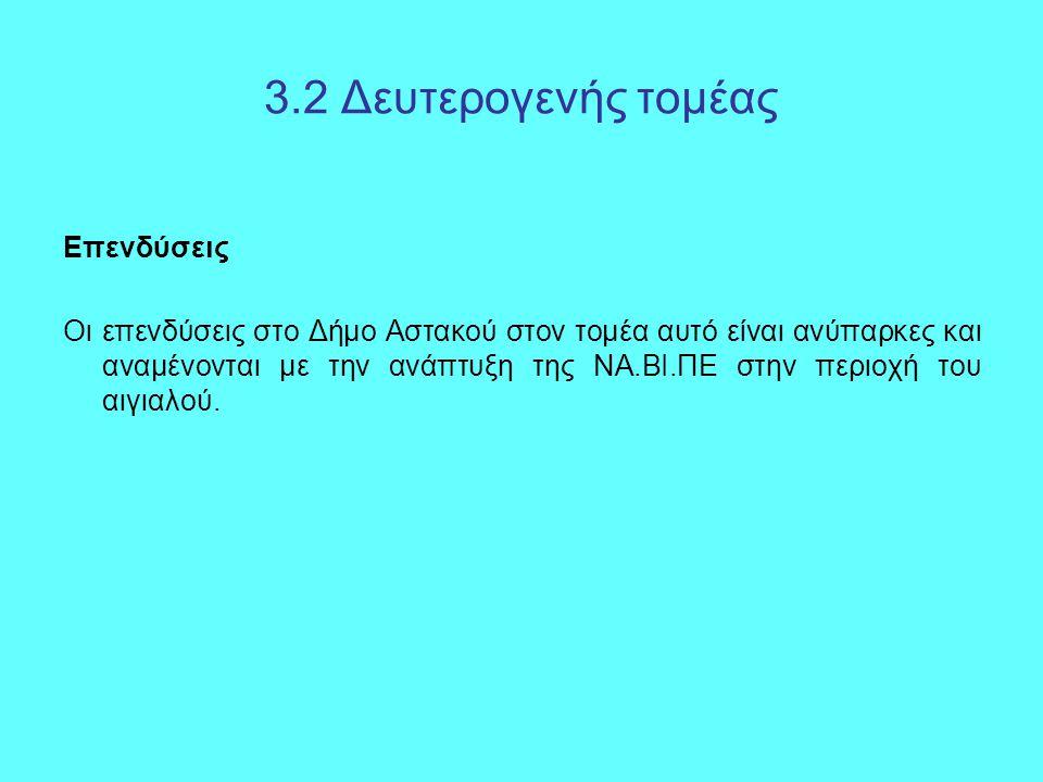 3.2 Δευτερογενής τομέας Επενδύσεις Οι επενδύσεις στο Δήμο Αστακού στον τομέα αυτό είναι ανύπαρκες και αναμένονται με την ανάπτυξη της ΝΑ.ΒΙ.ΠΕ στην περιοχή του αιγιαλού.