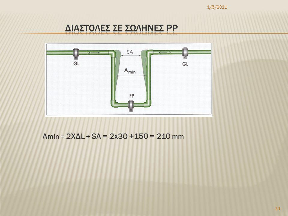 1/5/2011 14 Α min = 2XΔL + SA = 2x30 +150 = 210 mm