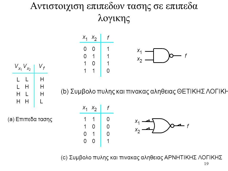 19 Αντιστοιχιση επιπεδων τασης σε επιπεδα λογικης (b) Συμβολο πυλης και πινακας αληθειας ΘΕΤΙΚΗΣ ΛΟΓΙΚΗΣ f 0 0 1 1 0 1 0 1 1 1 1 0 x 1 x 2 f x 1 x 2 (