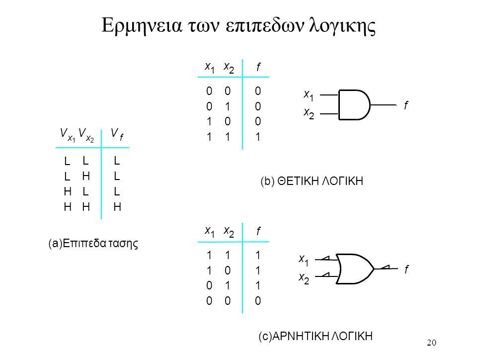 20 Ερμηνεια των επιπεδων λογικης (b) ΘΕΤΙΚΗ ΛΟΓΙΚΗ f 0 0 1 1 0 1 0 1 0 0 0 1 x 1 x 2 f x 1 x 2 (c)ΑΡΝΗΤΙΚΗ ΛΟΓΙΚΗ 1 1 0 0 1 0 1 0 1 1 1 0 x 1 x 2 f f x 1 x 2 (a)Επιπεδα τασης L H L L H H L H L L L H V x 1 V x 2 V f