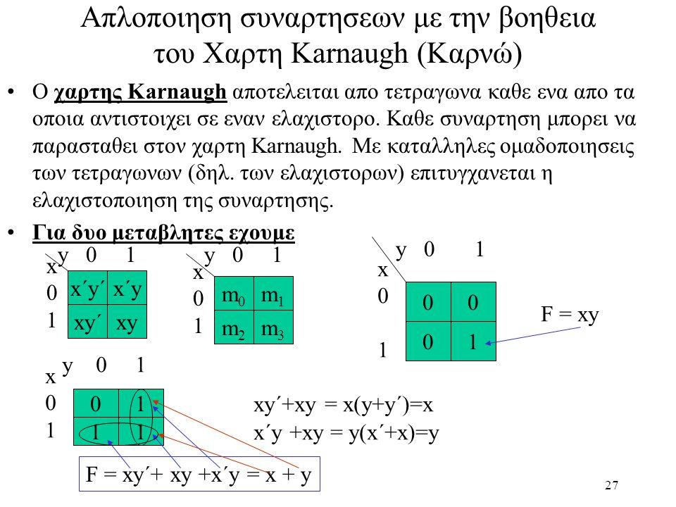 27 Απλοποιηση συναρτησεων με την βοηθεια του Χαρτη Karnaugh (Καρνώ) Ο χαρτης Karnaugh αποτελειται απο τετραγωνα καθε ενα απο τα οποια αντιστοιχει σε εναν ελαχιστορο.