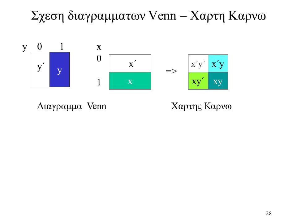 28 Σχεση διαγραμματων Venn – Χαρτη Καρνω y x y 0 1x01x01 xy´xy x´y Διαγραμμα Venn Χαρτης Καρνω => y´y´ x´x´ x´y´