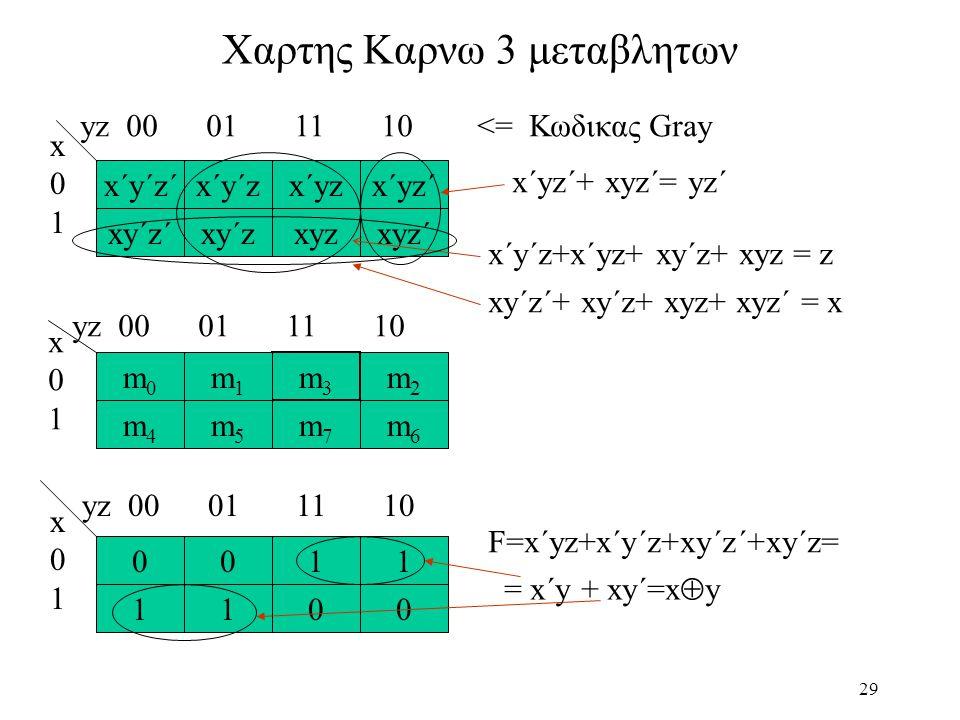 29 Χαρτης Καρνω 3 μεταβλητων x´y´z´ xy´z´ 1 xy´zxyzxyz´ x´yz´x´yzx´y´z x01x01 yz 00 01 11 10 <= Κωδικας Gray m6m6 m5m5 m4m4 m2m2 m3m3 m1m1 m0m0 m7m7 yz 00 01 11 10 x01x01 x´yz´+ xyz´= yz´ x´y´z+x´yz+ xy´z+ xyz = z xy´z´+ xy´z+ xyz+ xyz´ = x 1 11 00 00 x01x01 yz 00 01 11 10 F=x´yz+x´y´z+xy´z´+xy´z= = x´y + xy´=x  y