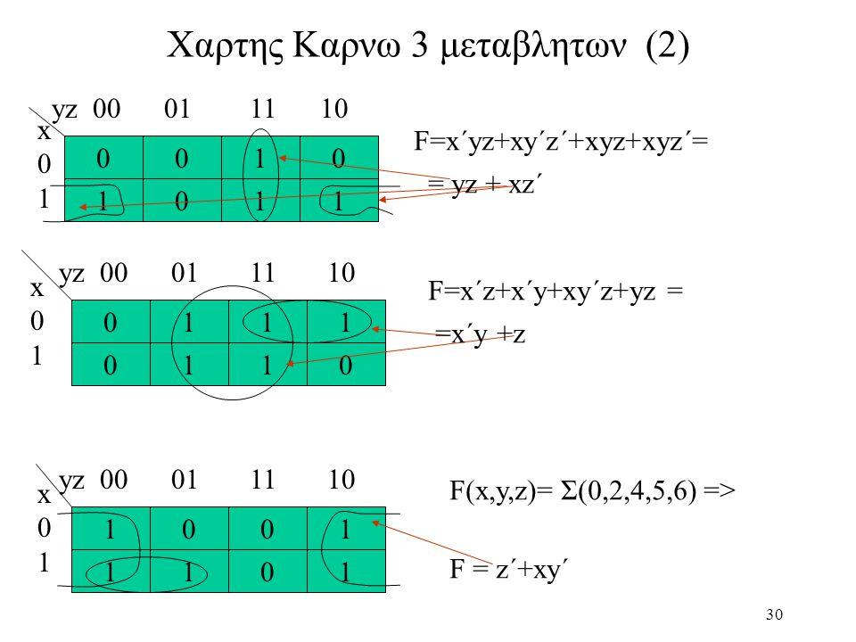 30 Χαρτης Καρνω 3 μεταβλητων (2) 01 01 11 00 x01x01 yz 00 01 11 10 F=x´yz+xy´z´+xyz+xyz´= 10 11 10 10 x01x01 yz 00 01 11 10 F=x´z+x´y+xy´z+yz = 11 10 01 01 yz 00 01 11 10 x01x01 F(x,y,z)= Σ(0,2,4,5,6) => = yz + xz´ =x´y +z F = z´+xy´