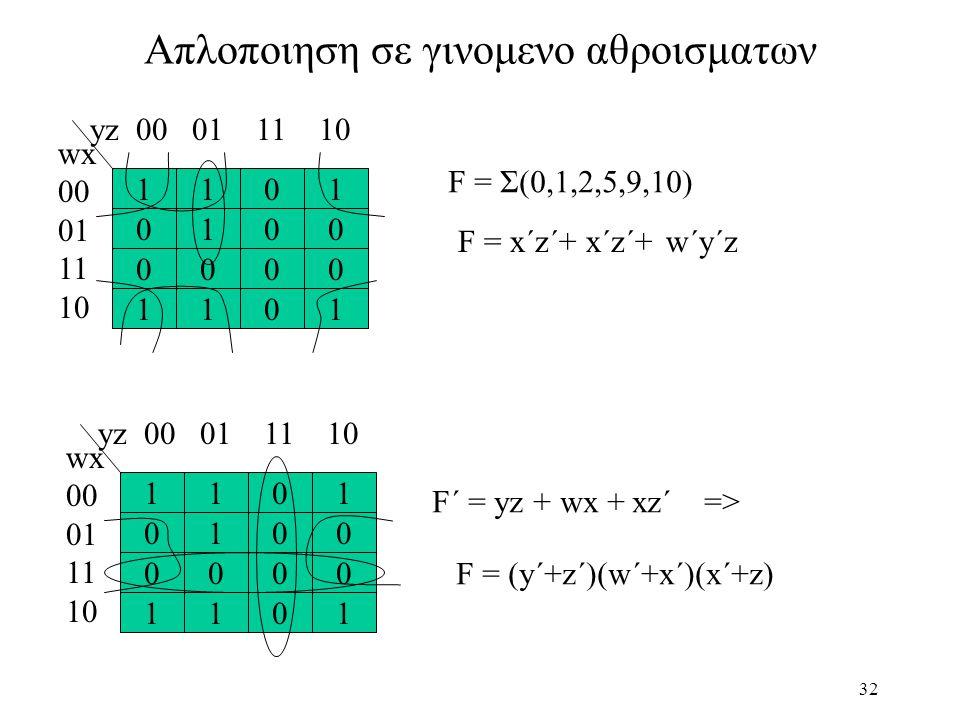 32 Aπλοποιηση σε γινομενο αθροισματων 111 0100 0 000 1101 0 wx 00 01 11 10 yz 00 01 11 10 F = Σ(0,1,2,5,9,10) F = x´z´+x´z´+w´y´z 111 0100 0 000 1101