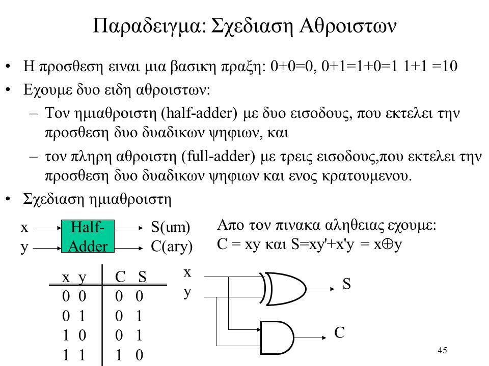 45 Παραδειγμα: Σχεδιαση Αθροιστων Η προσθεση ειναι μια βασικη πραξη: 0+0=0, 0+1=1+0=1 1+1 =10 Εχουμε δυο ειδη αθροιστων: –Τον ημιαθροιστη (half-adder) με δυο εισοδους, που εκτελει την προσθεση δυο δυαδικων ψηφιων, και –τον πληρη αθροιστη (full-adder) με τρεις εισοδους,που εκτελει την προσθεση δυο δυαδικων ψηφιων και ενος κρατουμενου.