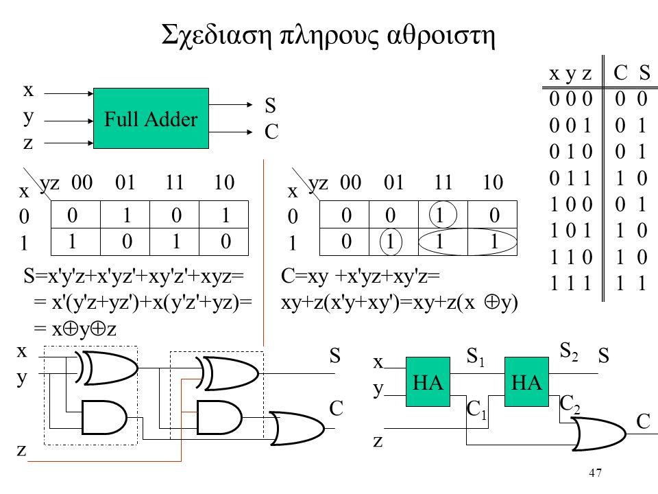 47 Σχεδιαση πληρους αθροιστη Full Adder xyzxyz SCSC x y z C S 0 0 0 0 0 0 0 1 0 1 0 1 0 0 1 0 1 1 1 0 1 0 0 0 1 1 0 1 1 0 1 1 0 1 0 1 1 1 1 1 yz 00 01 11 10 x01x01 x01x01 0 1 1 0 S=x y z+x yz +xy z +xyz= = x (y z+yz )+x(y z +yz)= = x  y  z 0 0 1 0 0 1 1 1 C=xy +x yz+xy z= xy+z(x y+xy )=xy+z(x  y) xyxy SCSC z HA S C xyzxyz S1C1S1C1 S2C2S2C2