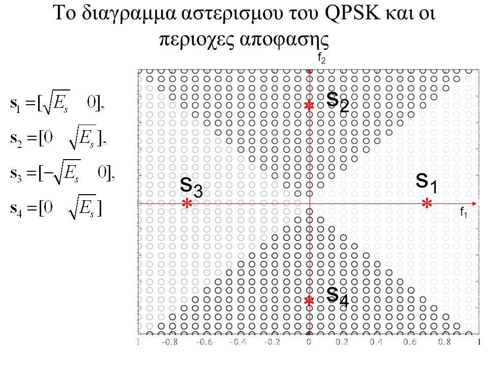102 Το διαγραμμα αστερισμου του QPSK και οι περιοχες αποφασης    s1s1 s2s2 s3s3 s4s4 f1f1 f2f2