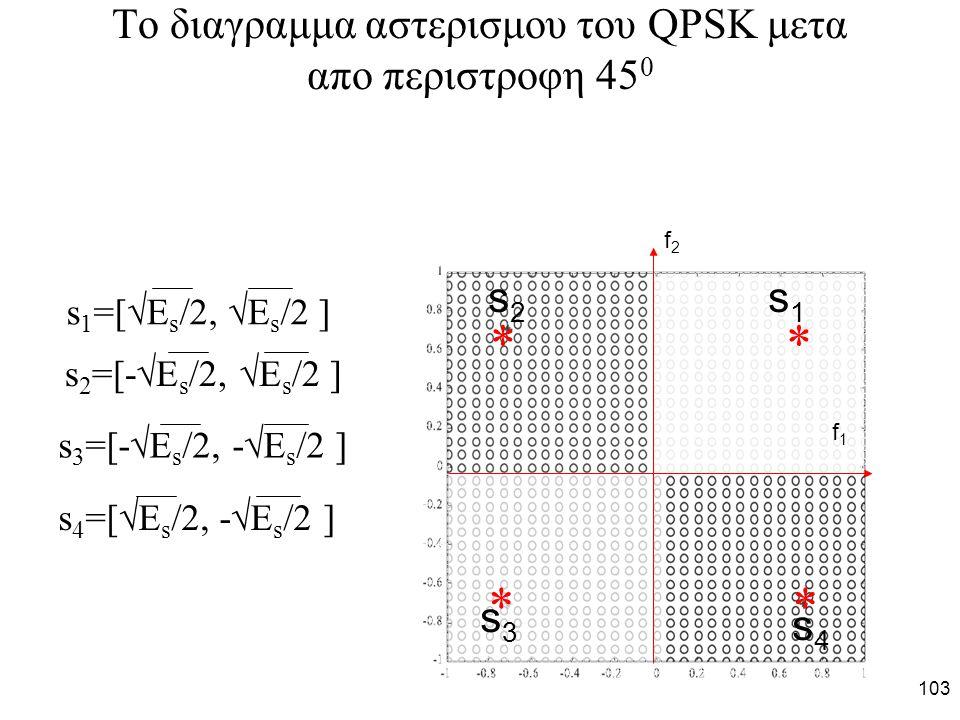 103 To διαγραμμα αστερισμου του QPSK μετα απο περιστροφη 45 0     s1s1 s2s2 s3s3 s4s4 f1f1 f2f2 s 1 =[  E s /2,  E s /2 ] s 2 =[-  E s /2,  E s /2 ] s 3 =[-  E s /2, -  E s /2 ] s 4 =[  E s /2, -  E s /2 ]