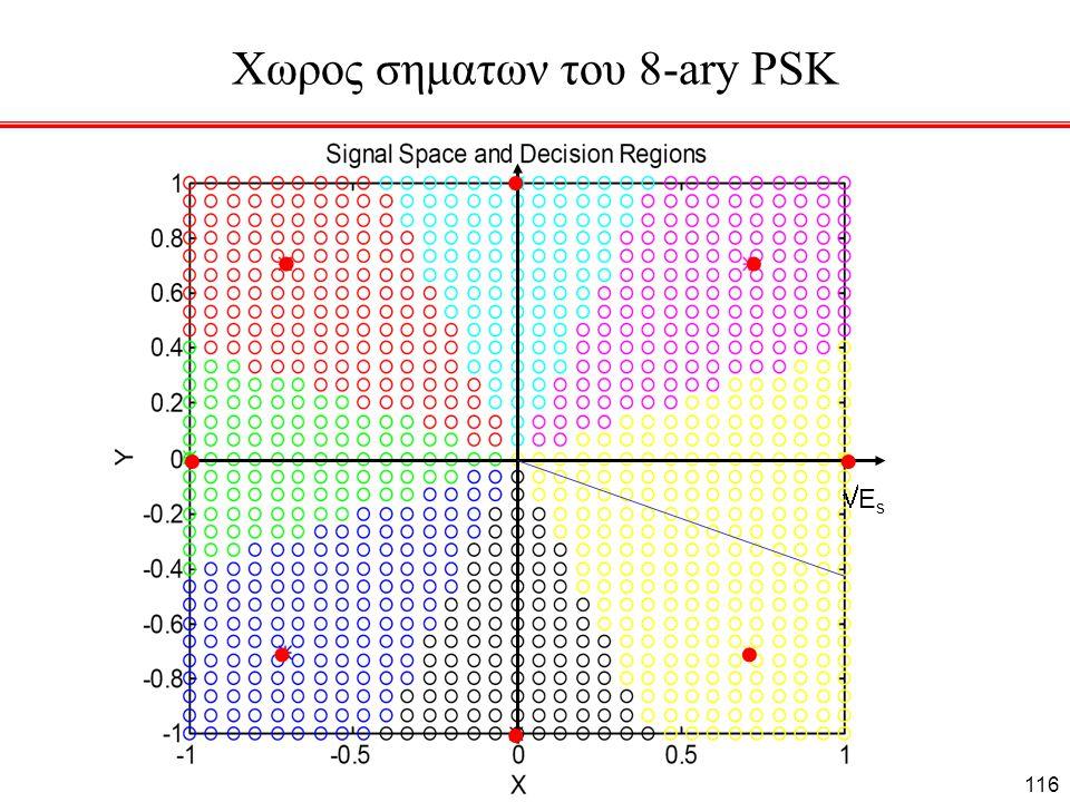 Χωρος σηματων του 8-ary PSK ΕsΕs 116
