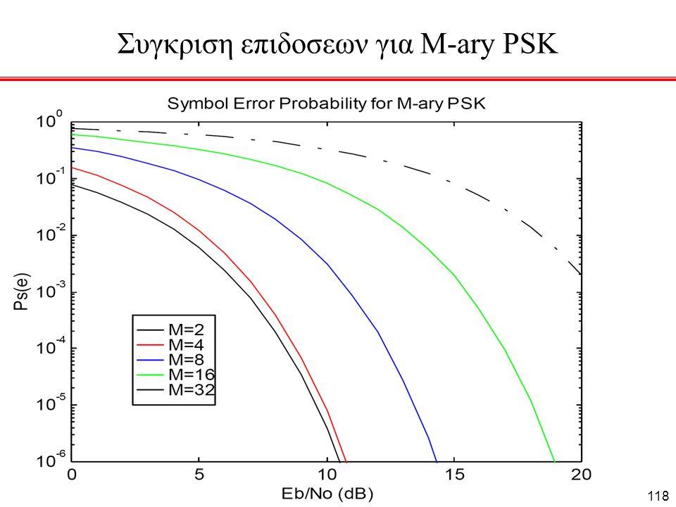 Συγκριση επιδοσεων για M-ary PSK 118