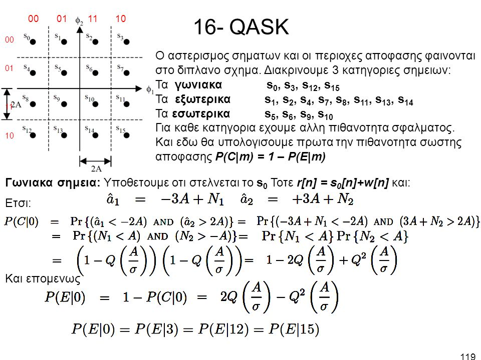 119 16- QASK Ο αστερισμος σηματων και οι περιοχες αποφασης φαινονται στο διπλανο σχημα. Διακρινουμε 3 κατηγοριες σημειων: Τα γωνιακα s 0, s 3, s 12, s
