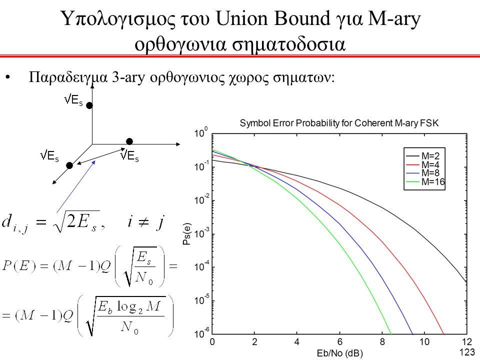 Υπολογισμος του Union Bound για M-ary ορθογωνια σηματοδοσια Παραδειγμα 3-ary ορθογωνιος χωρος σηματων: ΕsΕs ΕsΕs ΕsΕs 123