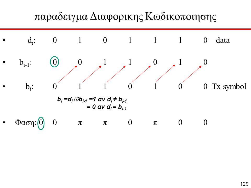 παραδειγμα Διαφορικης Κωδικοποιησης d i : 0101110 data b i-1 :001 1010 b i :0110100 Tx symbol Φαση: 00ππ0π00 b i =d i  b i-1 =1 αν d i ≠ b i-1 = 0 αν