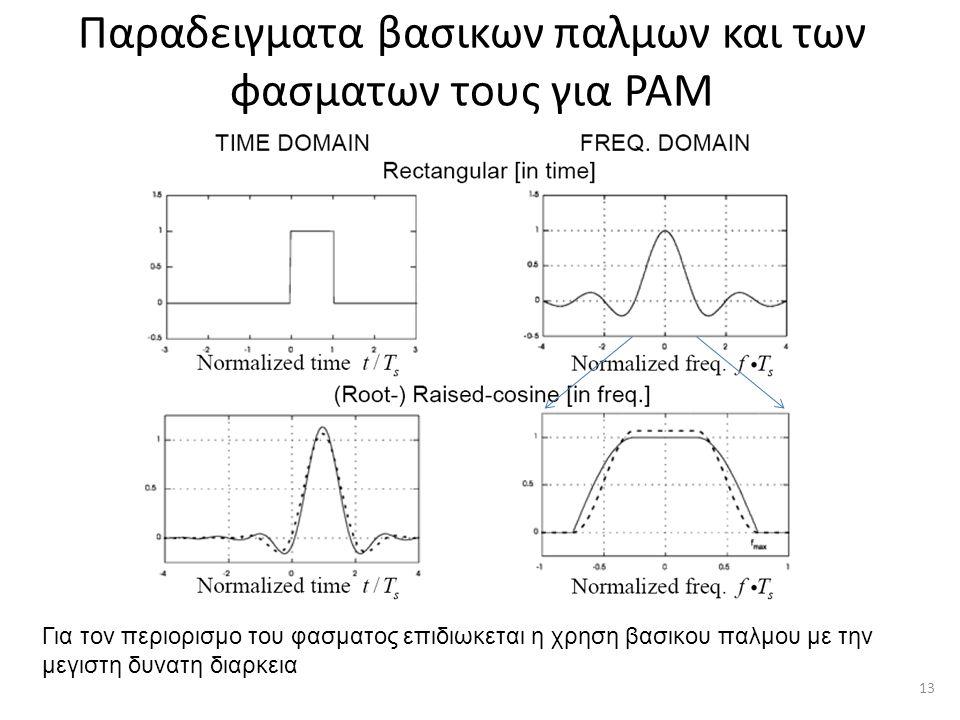 Παραδειγματα βασικων παλμων και των φασματων τους για ΡΑΜ Για τον περιορισμο του φασματος επιδιωκεται η χρηση βασικου παλμου με την μεγιστη δυνατη διαρκεια 13
