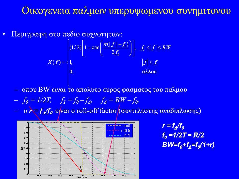 Οικογενεια παλμων υπερυψωμενου συνημιτονου Περιγραφη στο πεδιο συχνοτητων: –οπου BW ειναι το απολυτο ευρος φασματος του παλμου – f 0 = 1/2T, f 1 = f 0 – f Δ, f Δ = BW – f 0, – ο r = f Δ /f 0 ειναι ο roll-off factor (συντελεστης αναδιπλωσης) r=0 r=0.5 r=1 f0f0 r = f Δ /f 0 f 0 =1/2T = R/2 BW=f 0 +f Δ =f 0 (1+r)