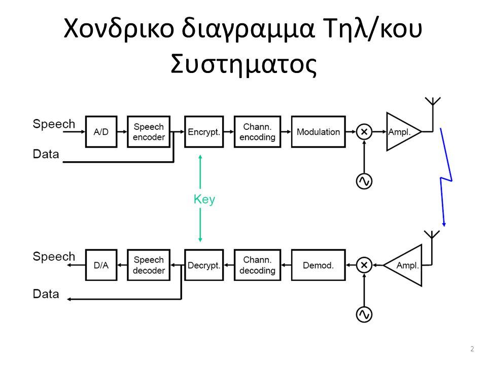 Χονδρικο διαγραμμα Τηλ/κου Συστηματος 2