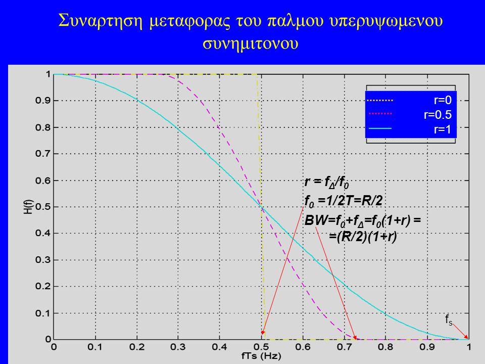 Συναρτηση μεταφορας του παλμου υπερυψωμενου συνημιτονου r=0 r=0.5 r=1 r = f Δ /f 0 f 0 =1/2T=R/2 BW=f 0 +f Δ =f 0 (1+r) = =(R/2)(1+r) fsfs