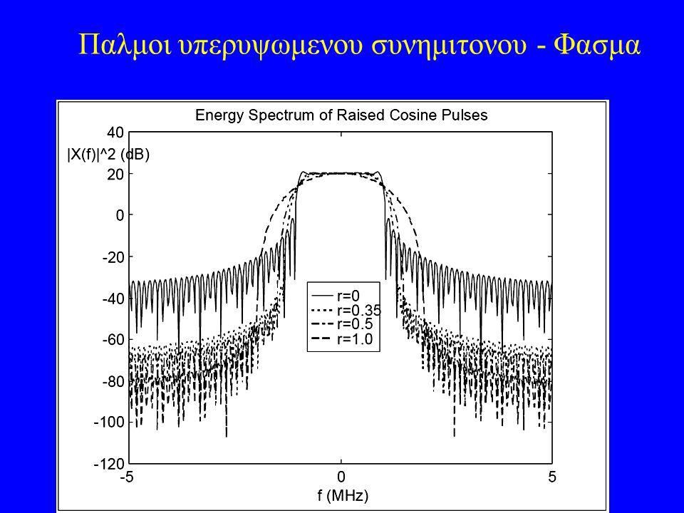 Παλμοι υπερυψωμενου συνημιτονου - Φασμα r = f Δ /f 0