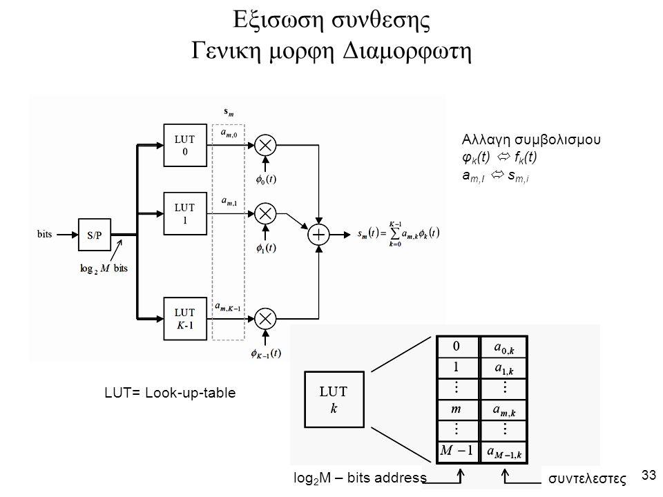 33 Εξισωση συνθεσης Γενικη μορφη Διαμορφωτη log 2 M – bits address συντελεστες Αλλαγη συμβολισμου φ k (t)  f k (t) a m,I  s m,i LUT= Look-up-table