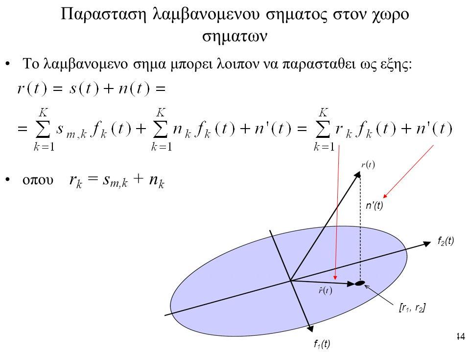 44 Παρασταση λαμβανομενου σηματος στον χωρο σηματων Το λαμβανομενο σημα μπορει λοιπον να παρασταθει ως εξης: οπου r k = s m,k + n k f 1 (t) f 2 (t) [r 1, r 2 ] n (t)