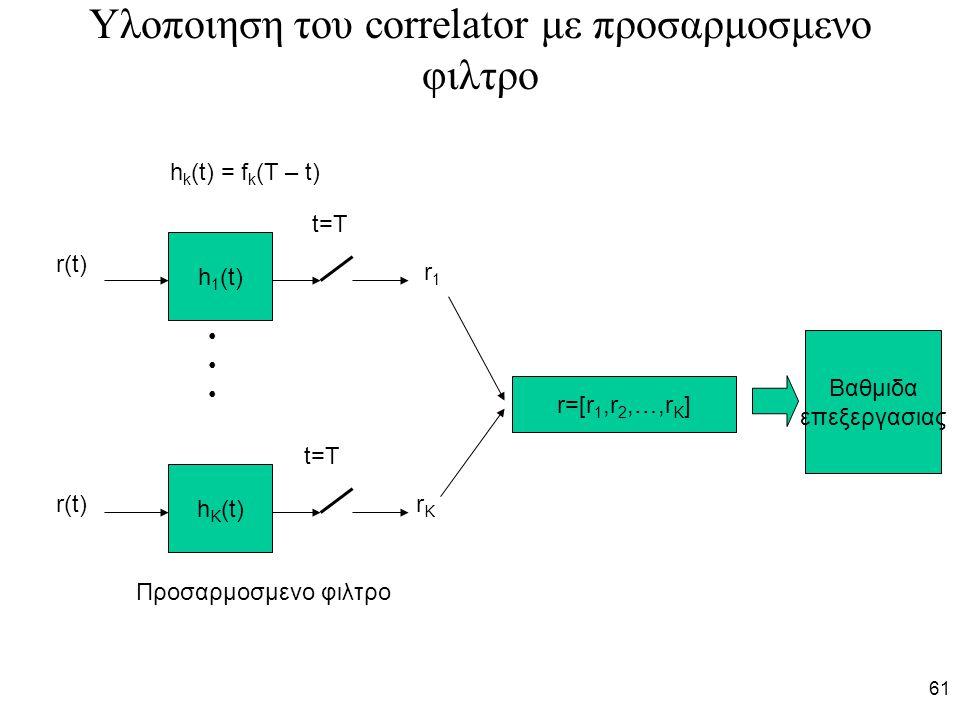 61 Υλοποιηση του correlator με προσαρμοσμενο φιλτρο h 1 (t) h K (t) r(t) r1r1 rKrK t=T r=[r 1,r 2,…,r K ] Προσαρμοσμενο φιλτρο h k (t) = f k (T – t) Βαθμιδα επεξεργασιας