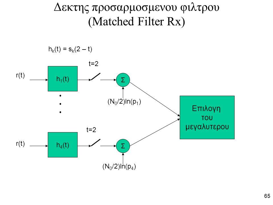 65 Δεκτης προσαρμοσμενου φιλτρου (Matched Filter Rx) h 1 (t) h 4 (t) r(t) t=2 h k (t) = s k (2 – t) Σ Σ (Ν 0 /2)ln(p 1 ) (Ν 0 /2)ln(p 4 ) Επιλογη του