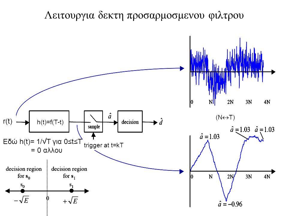 71 Λειτουργια δεκτη προσαρμοσμενου φιλτρου r(t) h(t)=f(T-t) trigger at t=kT Εδώ h(t)= 1/  T για 0≤t≤T = 0 αλλου (Ν  Τ)