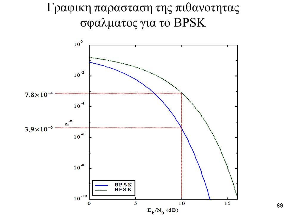89 Γραφικη παρασταση της πιθανοτητας σφαλματος για το BPSK