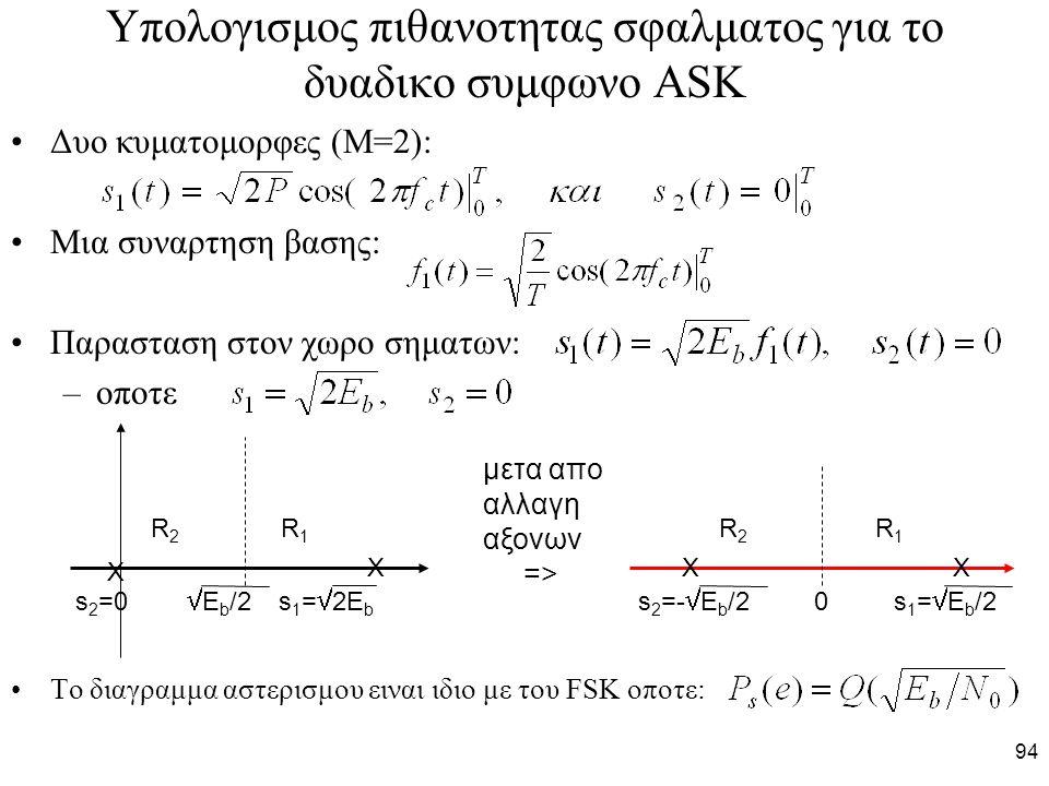 94 Υπολογισμος πιθανοτητας σφαλματος για το δυαδικο συμφωνο ASK Δυο κυματομορφες (Μ=2): Μια συναρτηση βασης: Παρασταση στον χωρο σηματων: –οποτε Το διαγραμμα αστερισμου ειναι ιδιο με του FSK οποτε: Χ Χ s 2 =0  E b /2 s 1 =  2E b R 2 R 1 XX s 2 =-  E b /2 0 s 1 =  E b /2 μετα απο αλλαγη αξονων =>