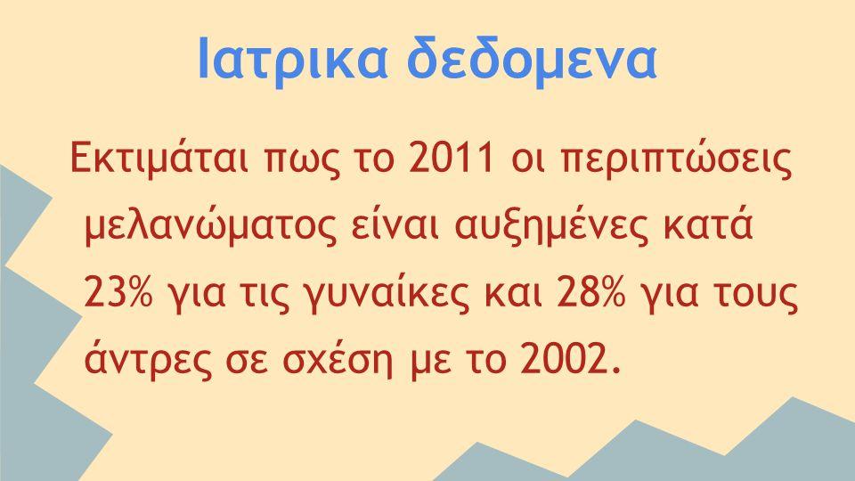 Ιατρικα δεδομενα Εκτιμάται πως το 2011 οι περιπτώσεις μελανώματος είναι αυξημένες κατά 23% για τις γυναίκες και 28% για τους άντρες σε σχέση με το 200
