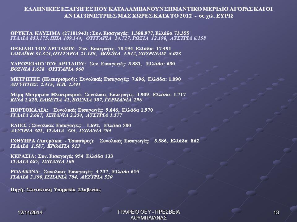 1312/14/2014 ΓΡΑΦΕΙΟ ΟΕΥ - ΠΡΕΣΒΕΙΑ ΛΟΥΜΠΛΙΑΝΑΣ ΟΡΥΚΤΑ ΚΑΥΣΙΜΑ (27101943) : Συν.