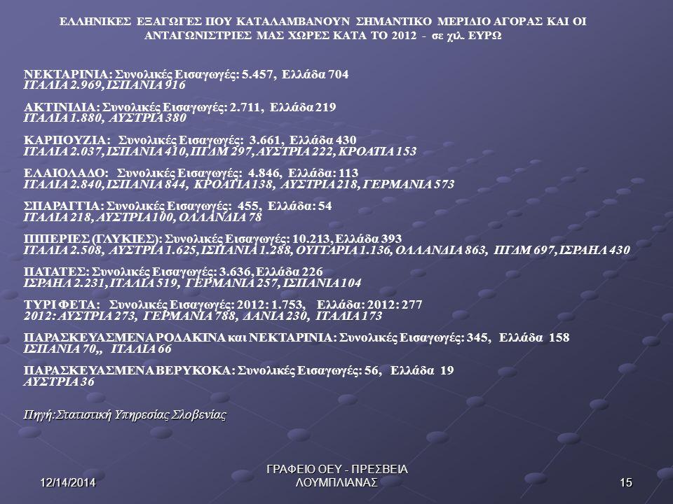 1512/14/2014 ΓΡΑΦΕΙΟ ΟΕΥ - ΠΡΕΣΒΕΙΑ ΛΟΥΜΠΛΙΑΝΑΣ ΕΛΛΗΝΙΚΕΣ ΕΞΑΓΩΓΕΣ ΠΟΥ ΚΑΤΑΛΑΜΒΑΝΟΥΝ ΣΗΜΑΝΤΙΚΟ ΜΕΡΙΔΙΟ ΑΓΟΡΑΣ ΚΑΙ ΟΙ ΑΝΤΑΓΩΝΙΣΤΡΙΕΣ ΜΑΣ ΧΩΡΕΣ ΚΑΤΑ ΤΟ 2012 - σε χιλ.