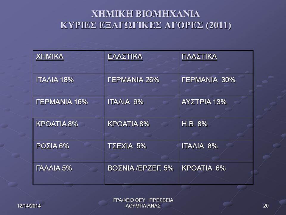 2012/14/2014 ΓΡΑΦΕΙΟ ΟΕΥ - ΠΡΕΣΒΕΙΑ ΛΟΥΜΠΛΙΑΝΑΣ ΧΗΜΙΚΗ ΒΙΟΜΗΧΑΝΙΑ ΚΥΡΙΕΣ ΕΞΑΓΩΓΙΚΕΣ ΑΓΟΡΕΣ (2011) ΧΗΜΙΚΑΕΛΑΣΤΙΚΑΠΛΑΣΤΙΚΑ ΙΤΑΛΙΑ 18% ΓΕΡΜΑΝΙΑ 26% ΓΕΡΜΑΝΙΑ 30% ΓΕΡΜΑΝΙΑ 16% ΙΤΑΛΙΑ 9% ΑΥΣΤΡΙΑ 13% ΚΡΟΑΤΙΑ 8% Η.Β.