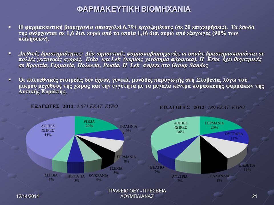 2112/14/2014 ΓΡΑΦΕΙΟ ΟΕΥ - ΠΡΕΣΒΕΙΑ ΛΟΥΜΠΛΙΑΝΑΣ ΦΑΡΜΑΚΕΥΤΙΚΗ ΒΙΟΜΗΧΑΝΙΑ  Η φαρμακευτική βιομηχανία απασχολεί 6.794 εργαζομένους (σε 20 επιχειρήσεις).