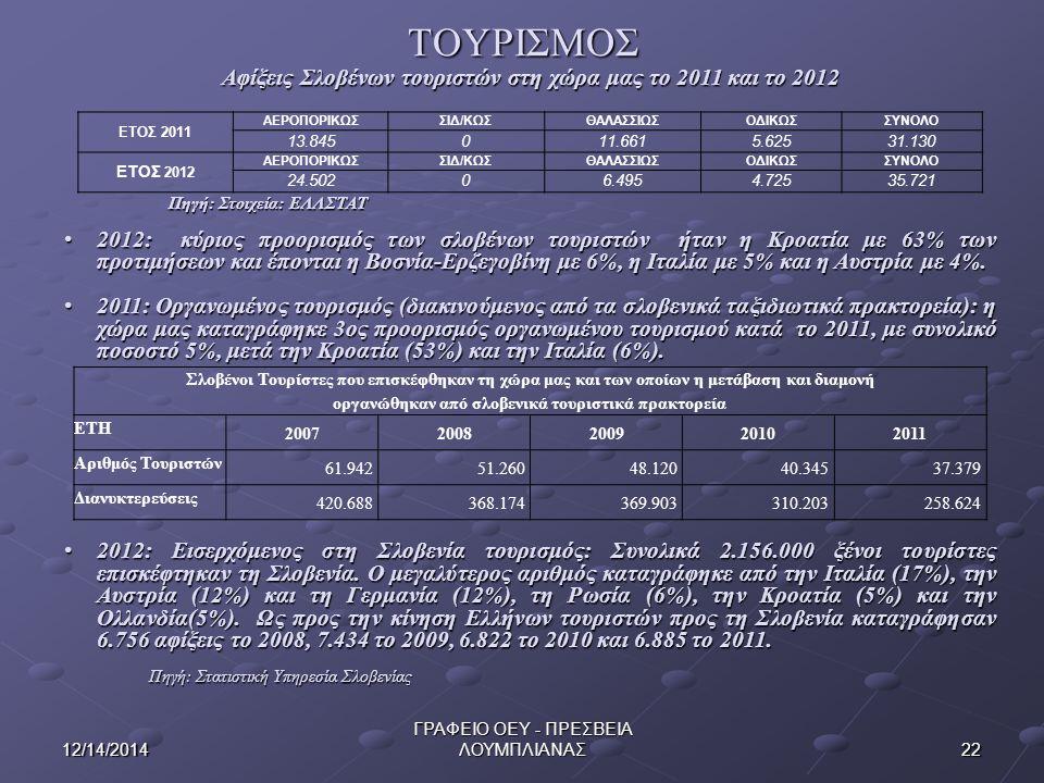 ΤΟΥΡΙΣΜΟΣ 2212/14/2014 ΓΡΑΦΕΙΟ ΟΕΥ - ΠΡΕΣΒΕΙΑ ΛΟΥΜΠΛΙΑΝΑΣ Αφίξεις Σλοβένων τουριστών στη χώρα μας το 2011 και το 2012 Πηγή: Στοιχεία: ΕΛΛΣΤΑΤ 2012: κύριος προορισμός των σλοβένων τουριστών ήταν η Κροατία με 63% των προτιμήσεων και έπονται η Βοσνία-Ερζεγοβίνη με 6%, η Ιταλία με 5% και η Αυστρία με 4%.