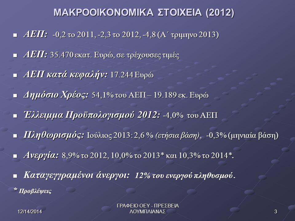 312/14/2014 ΓΡΑΦΕΙΟ ΟΕΥ - ΠΡΕΣΒΕΙΑ ΛΟΥΜΠΛΙΑΝΑΣ ΜΑΚΡΟΟΙΚΟΝΟΜΙΚΑ ΣΤΟΙΧΕΙΑ (2012) ΜΑΚΡΟΟΙΚΟΝΟΜΙΚΑ ΣΤΟΙΧΕΙΑ (2012) ΑΕΠ: -0,2 το 2011, -2,3 το 2012, -4,8 (Α΄ τριμηνο 2013) ΑΕΠ: -0,2 το 2011, -2,3 το 2012, -4,8 (Α΄ τριμηνο 2013) ΑΕΠ: 35.470 εκατ.