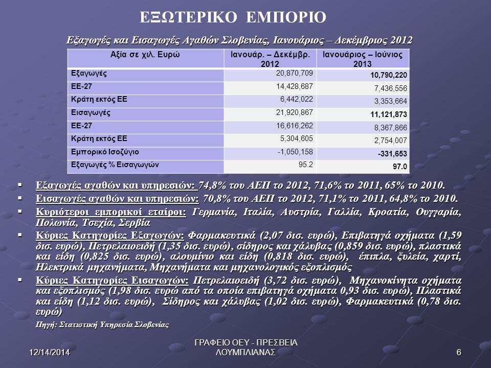 612/14/2014 ΓΡΑΦΕΙΟ ΟΕΥ - ΠΡΕΣΒΕΙΑ ΛΟΥΜΠΛΙΑΝΑΣ Εξαγωγές και Εισαγωγές Αγαθών Σλοβενίας, Ιανουάριος – Δεκέμβριος 2012  Εξαγωγές αγαθών και υπηρεσιών: 74,8% του ΑΕΠ το 2012, 71,6% το 2011, 65% το 2010.